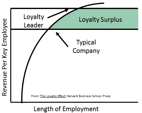 Importance of Employee Loyalty